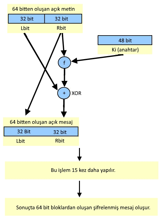 DES - 3DES Algoritmaları